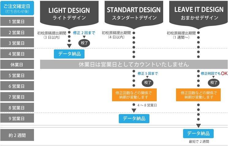 デザインファクトリーの納期について